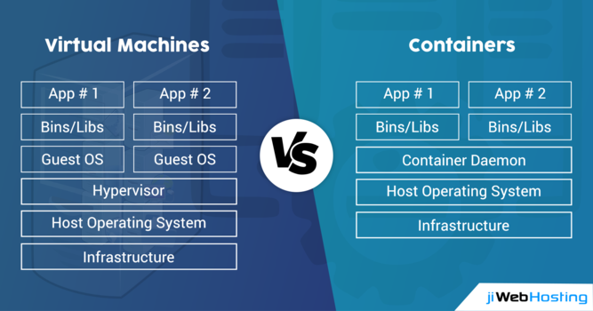 Virtual Machines VS Containers: What is the Difference?